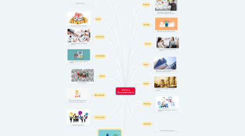 Mind Map: Terminos (Emprendimiento)