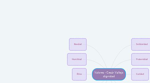 Mind Map: Valores - Cesár Vallejo dignidad