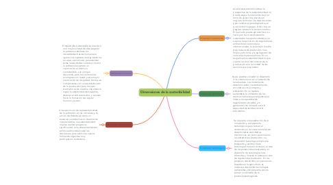 Mind Map: Dimensiones de la sostenibilidad