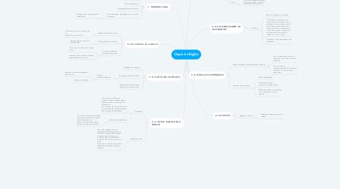 Mind Map: Oque é religião