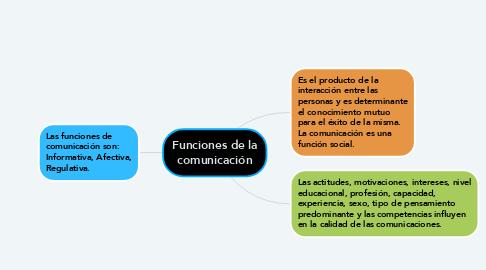 Mind Map: Funciones de la comunicación