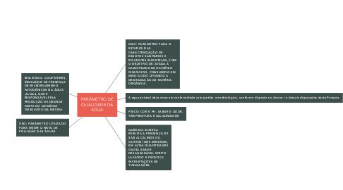 Mind Map: PARÂMETRO DE QUALIDADE DA ÁGUA