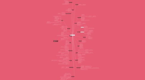 Mind Map: Primeiros socorros (1)
