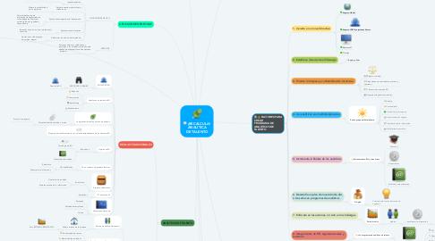 Mind Map: ¡RECALCULA! ANALÍTICA DE TALENTO