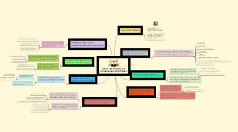 Mind Map: FASES DEL PROCESO DE PLANIFICACIÓN ESTRATÉGICA