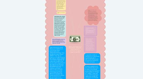Mind Map: Sobre uso del efectivo e indicadores - elementos para construir un ecosistema de pagos moderno y eficiente.