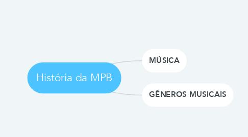 Mind Map: História da MPB