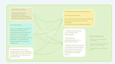 Mind Map: Educação Ambiental e Ecoturismo