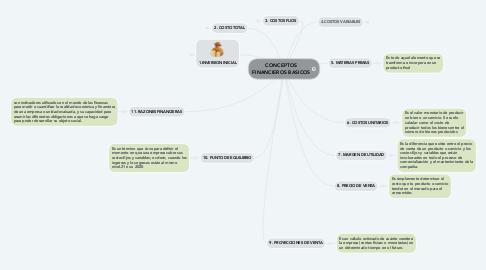 Mind Map: CONCEPTOS FINANCIEROS BASICOS
