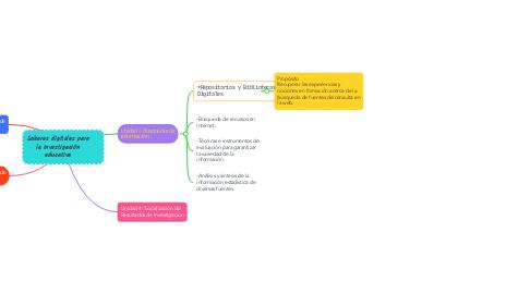 Mind Map: Saberes digitales para la investigación educativa