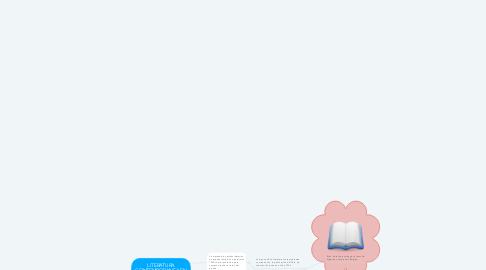 Mind Map: LITERATURA CONTEMPORANEA EN AMERICA LATINA