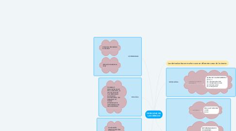 Mind Map: DERIVADAS EN LAS CIENCIAS