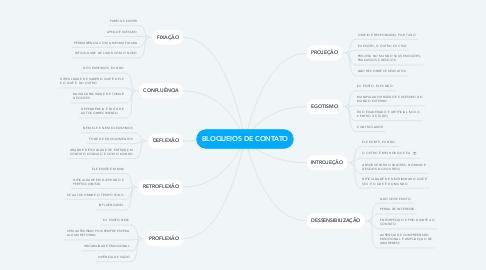 Mind Map: BLOQUEIOS DE CONTATO