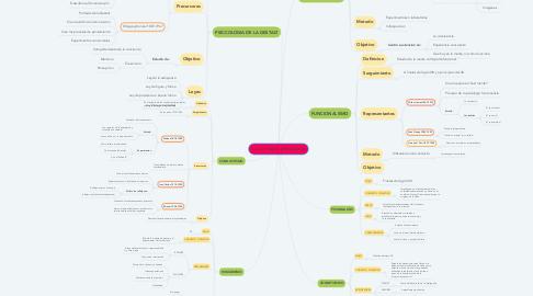 Mind Map: Las corrientes psicologicas