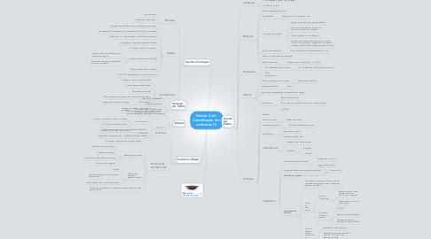 Mind Map: Direito Civil - Classificação dos contratos (1)
