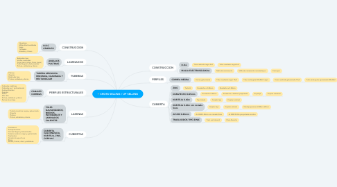 Mind Map: CROSS SELLING / UP SELLING