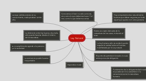 Mind Map: Ley Natural