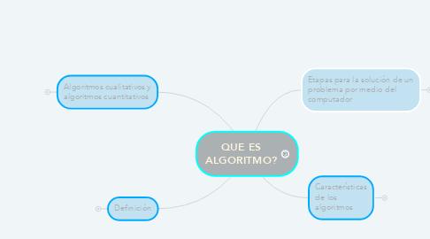 Mind Map: QUE ES ALGORITMO?