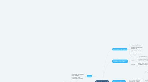Mind Map: Sistema de costos de producción conjunta.