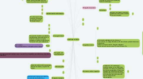 Mind Map: Radiologia urológica