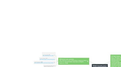 Mind Map: TRUE | branding buro