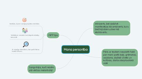 Mind Map: Mana personība