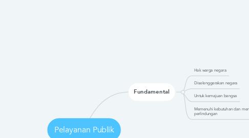 Mind Map: Pelayanan Publik