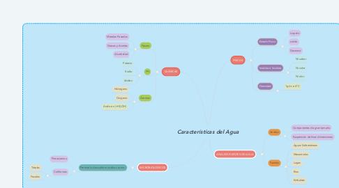 Mind Map: Características del Agua