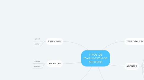 Mind Map: TIPOS DE EVALUACIÓN DE CENTROS