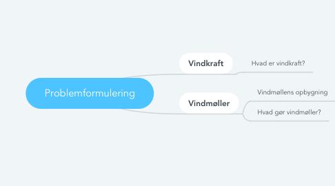 Mind Map: Problemformulering
