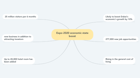 Mind Map: Expo 2020 economic state boost