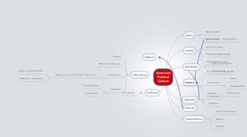 Mind Map: American Political Culture