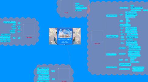 Mind Map: Đấu tranh cho 1 thế giới hòa bình  -Ngô Lê Minh-