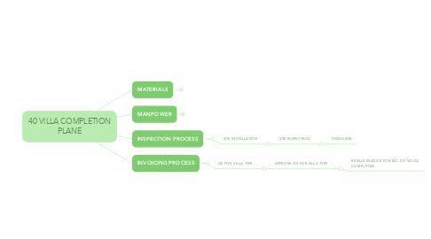 Mind Map: 40 VILLA COMPLETION PLANE