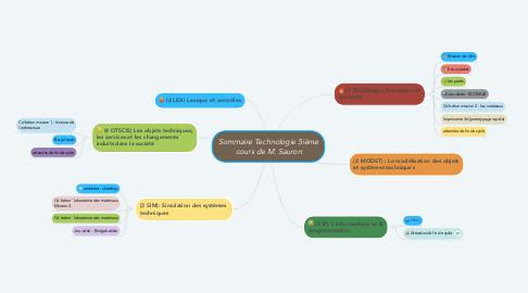 Mind Map: Sommaire Technologie 5ième cours de M. Sauron