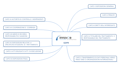 Mind Map: GDPR