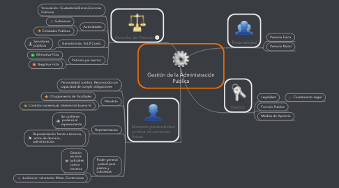 Mind Map: Gestión de la Administración Publica
