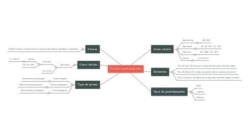 Mind Map: Prismas e paralelepípedos