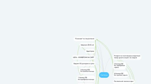 Mind Map: Реклама диджитал-агентства