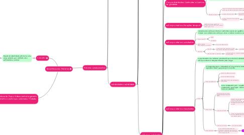 Mind Map: Resistência dos Materiais