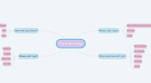 Mind Map: Trip to San Diego