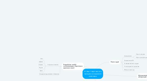 Mind Map: Этапы творческого процесса создания рекламы