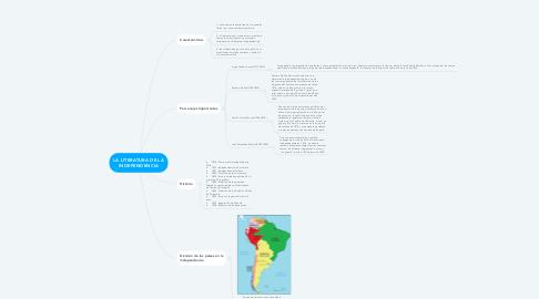 Mind Map: LA LITERATURA DE LA INDEPENDENCIA