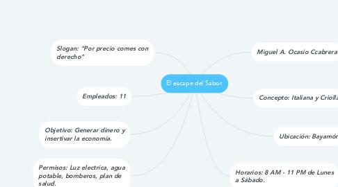 Mind Map: El escape del Sabor.