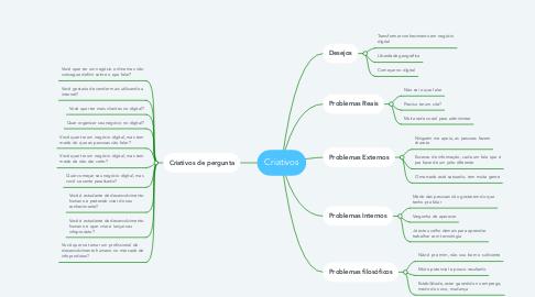 Mind Map: Criativos