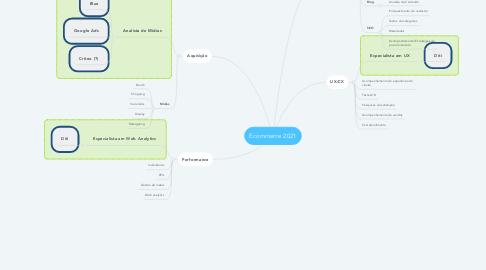 Mind Map: Ecommerce 2021