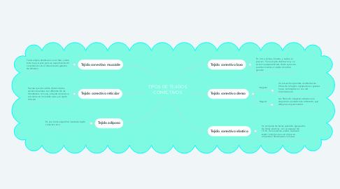 Mind Map: TIPOS DE TEJIDOS CONECTIVOS