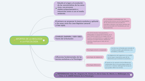 Mind Map: APORTES DE LA BIOLOGÍA A LA PSICOLOGÍA