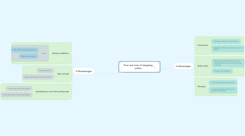 Mind Map: Pros and cons of shopping online