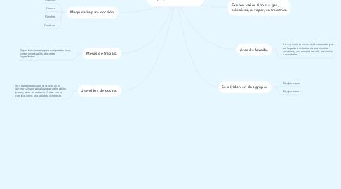 Mind Map: Equipo de cocina